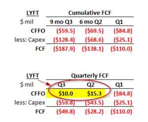 Lyft stock CFFO Q3 2019