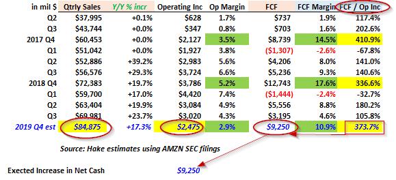 Amazon stock - Q4 FCF estimate