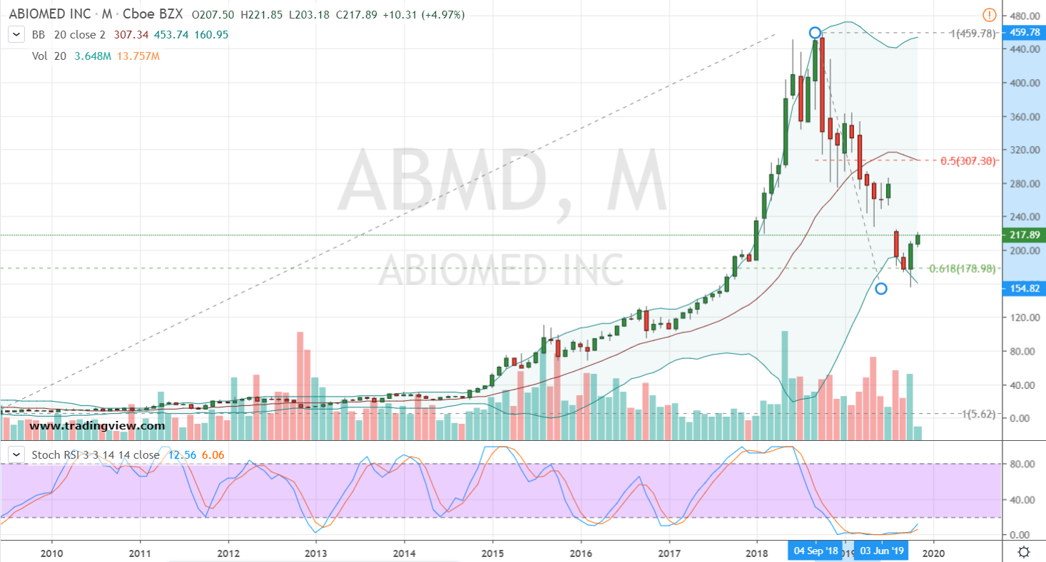 Growth Stocks to Buy #1: ABMD Stock