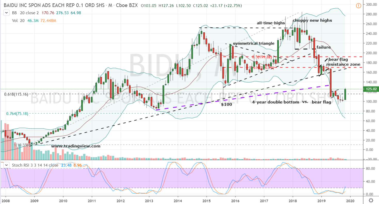 Growth Stocks to Buy #3: BIDU Stock