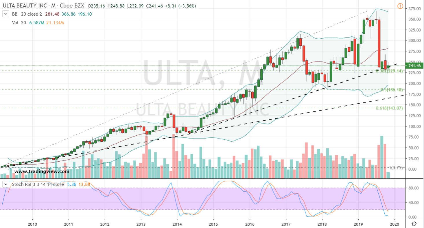 Growth Stocks to Buy #2: ULTA Stock