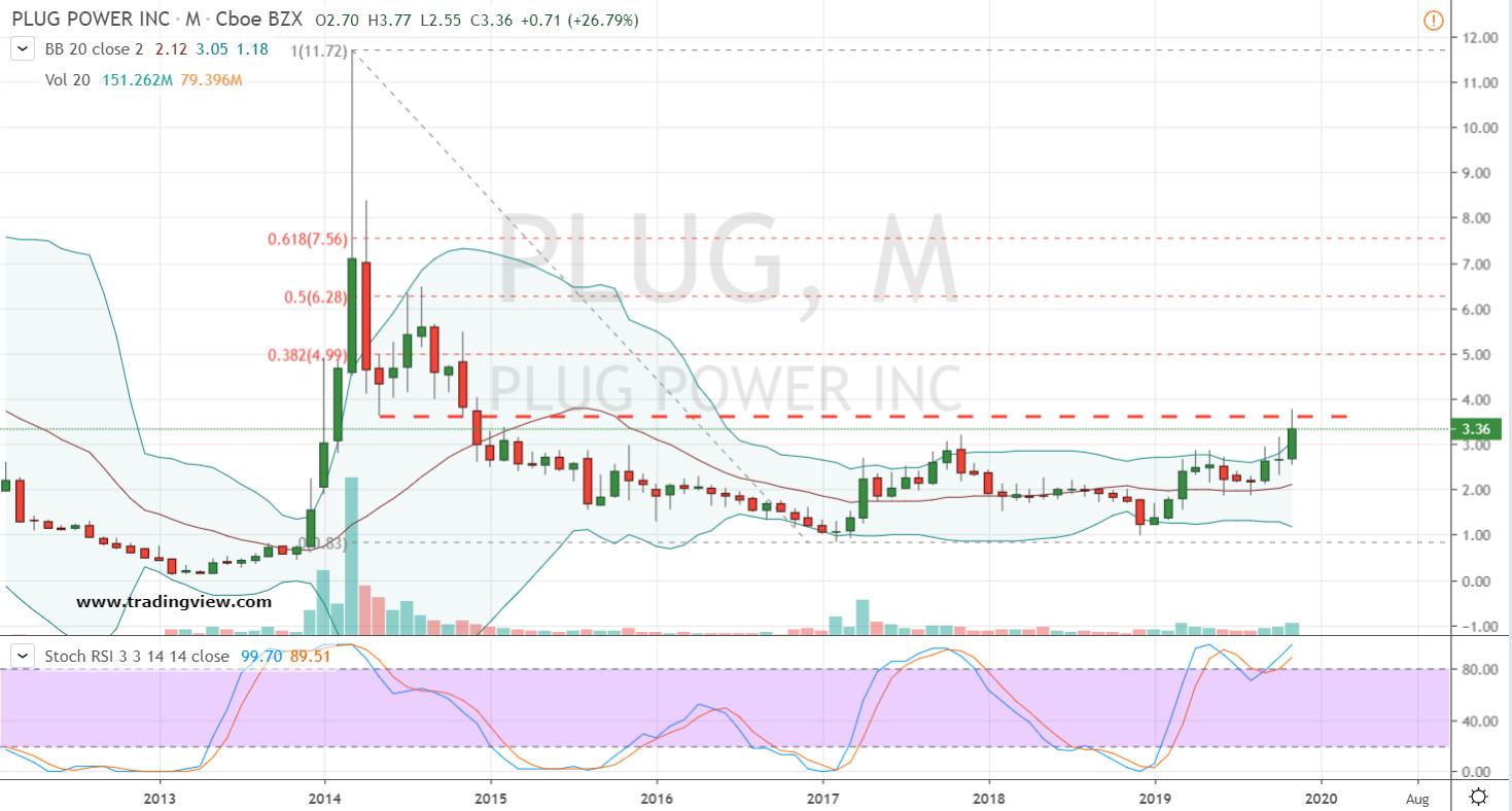 PLUG Stock Weekly Chart