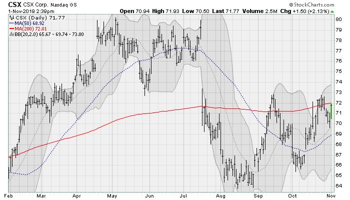 Transportation Stocks: CSX (CSX)