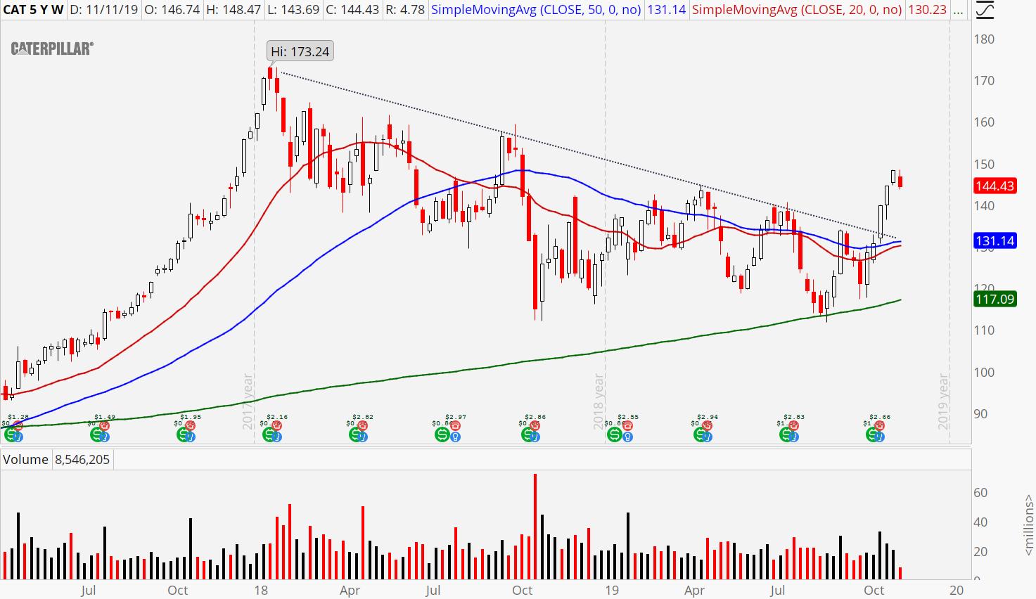 3 Industrial Stocks to Buy: Caterpillar (CAT) stock