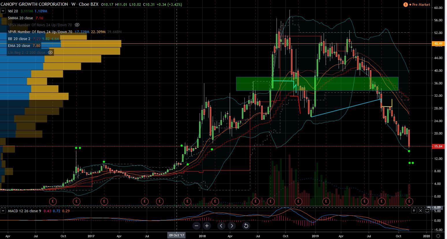 CGC chart
