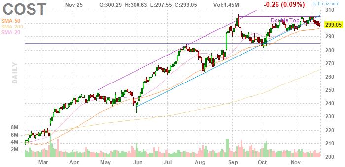 Costco Wholesale (NASDAQ:COST)