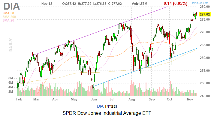 Dow Jones Today: Stocks Didn't Move Much Despite Trade Developments