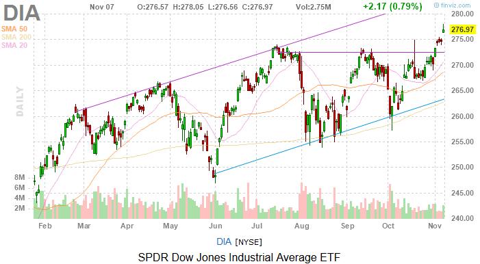 Dow Jones Today: Investors Wonder What Could Have Been
