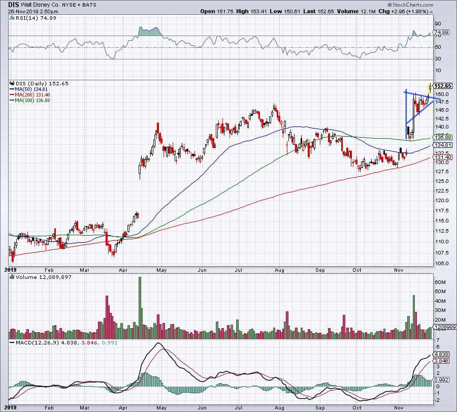 Top Stock Trades for Tomorrow No. 1: Disney (DIS)