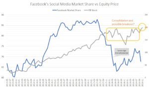FB stock versus Facebook social media market share