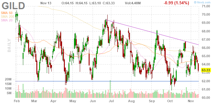 Big Stock Charts: Gilead Sciences (NASDAQ:GILD)