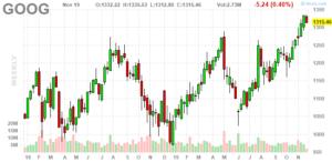 Alphabet (NASDAQ:GOOG,NASDAQ:GOOGL)