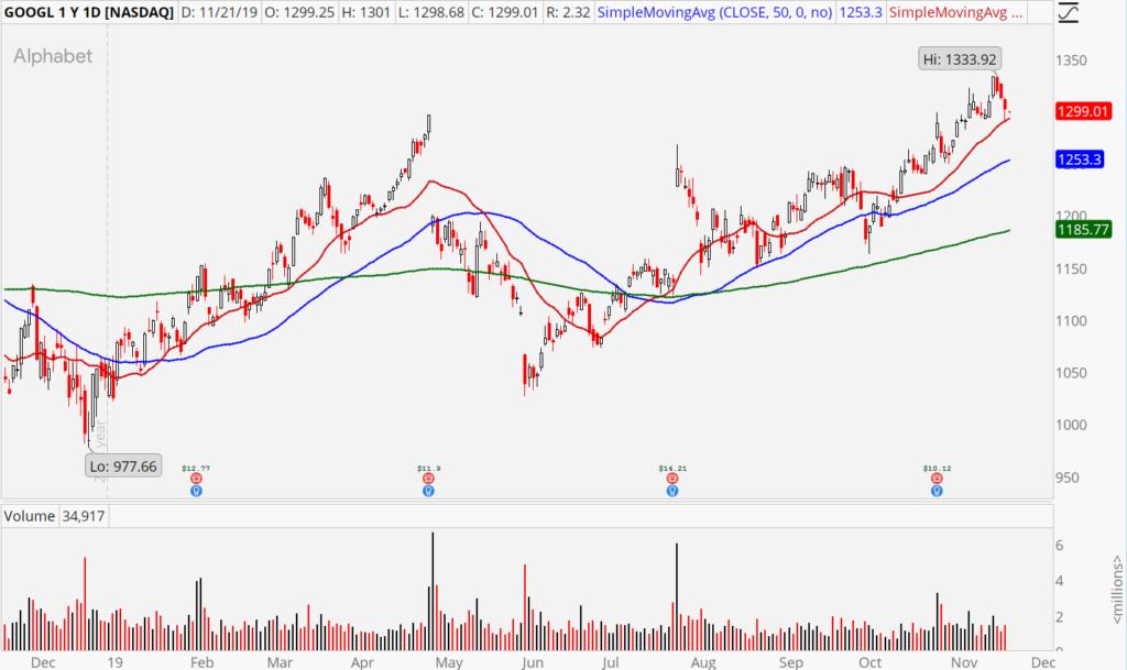 3 of the Best Stocks to Buy: Alphabet (GOOGL, GOOG)
