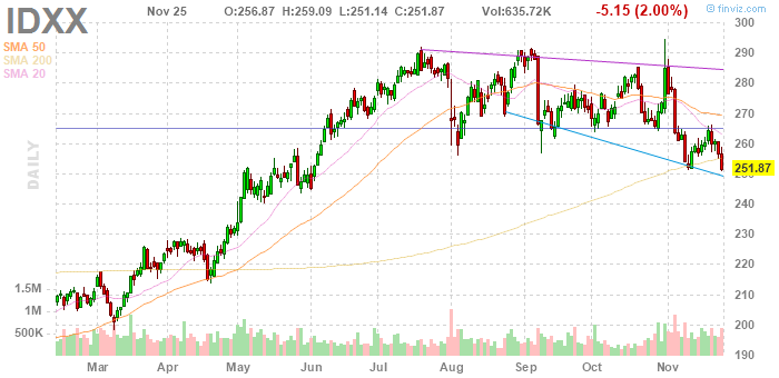 Idexx Laboratories (NASDAQ:IDXX)