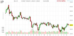 International Paper (NYSE:IP)