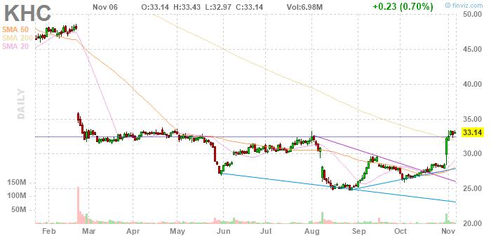 Kraft Heinz (NASDAQ:KHC)