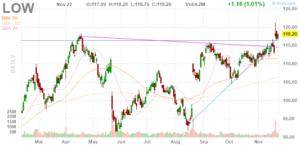 Lowe's Companies (NYSE:LOW)