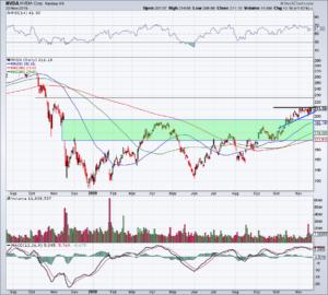 Chart of NVDA stock