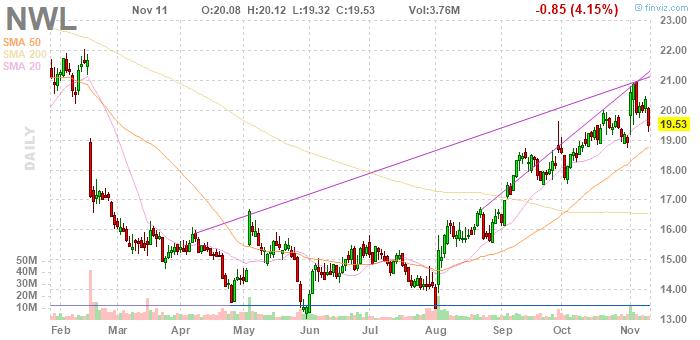 Newell Brands (NASDAQ:NWL)