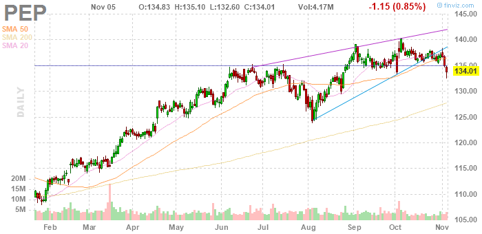 PepsiCo (NYSE:PEP)