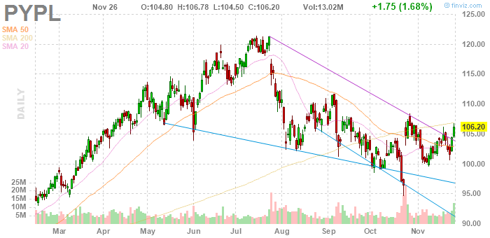 PayPal Holdings (NASDAQ:PYPL)