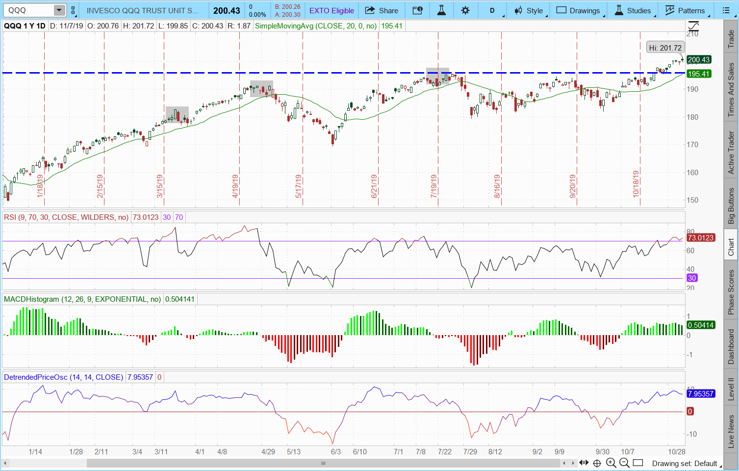 Qqq Just Passed The 200 Level Time To Short It