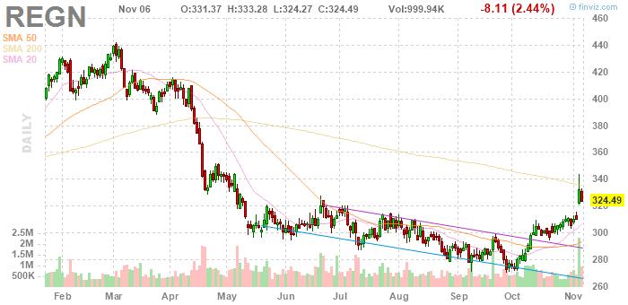 Regeneron Pharmaceuticals (NASDAQ:REGN)