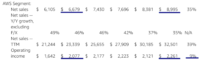 Net sales and operating income of AWS for the past few quarters