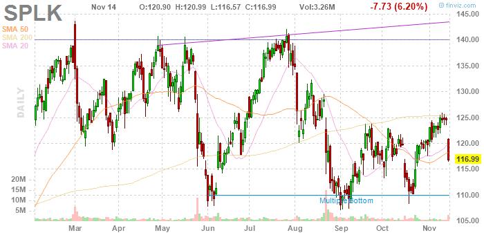 Splunk (NASDAQ:SPLK)