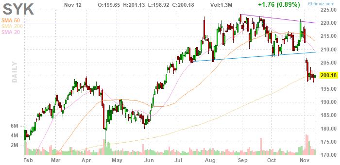 Stryker Corporation (NYSE:SYK)