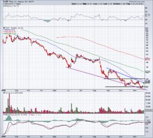 chart of Tilray stock