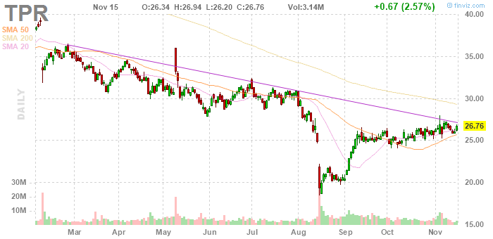 Tapestry (NYSE:TPR)