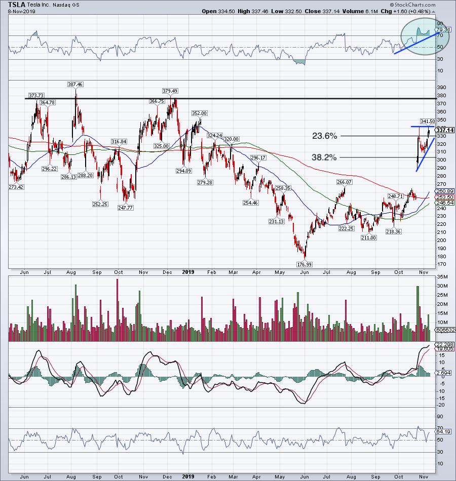 Can Tesla (TSLA) Stock Rise Further Going Forward ...