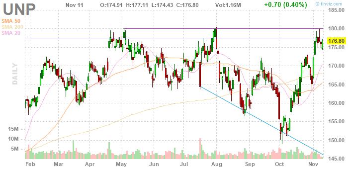 Union Pacific (NYSE:UNP)