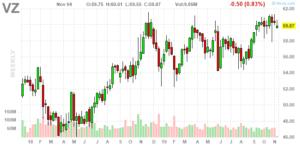 Verizon Communications (NYSE:VZ)