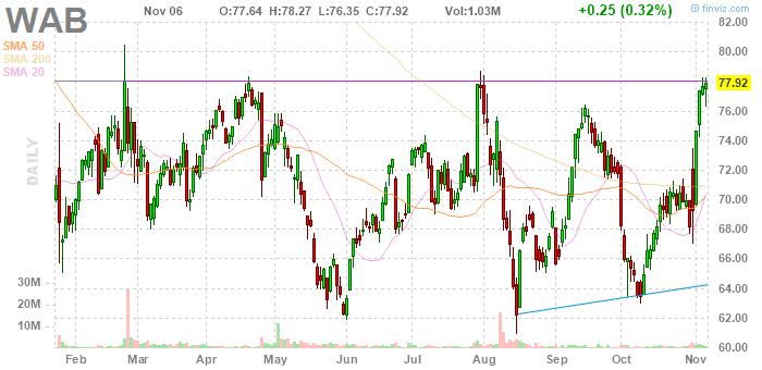 Wabtec (NYSE:WAB)