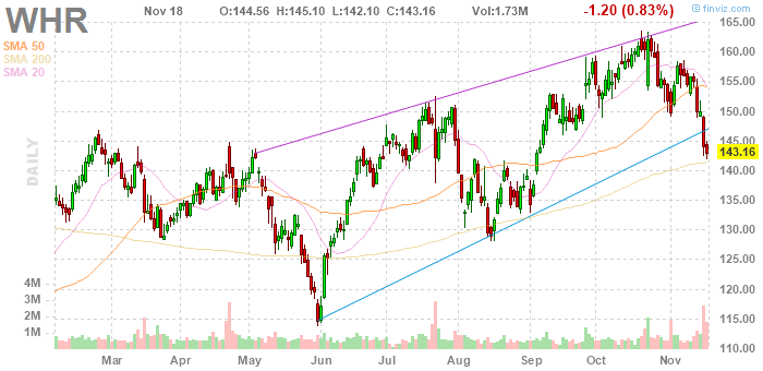 Whirlpool (NYSE:WHR)