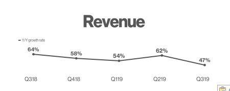 Pinterest Revenue Growth