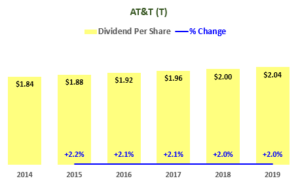 AT&T Dividend History