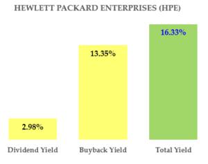 HPE stock - Total Yield - Hake