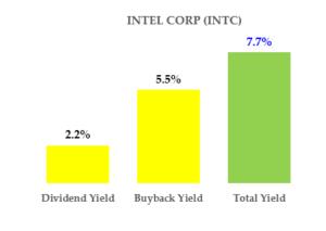 Intel Stock - Total Yield - Hake