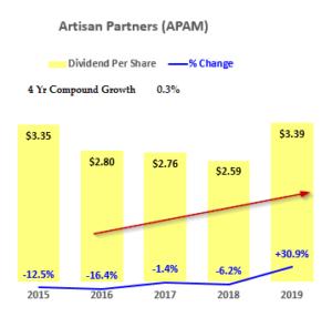 Artisan Partners -Dividend History - Hake