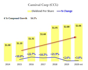 Carnival Corp - Dividend History