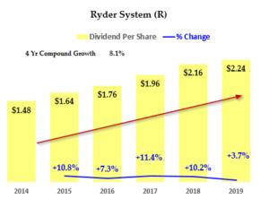 Ryder System - Dividend History - Hake