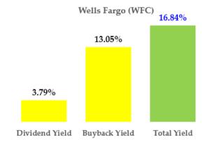 Dividend Stocks: Wells Fargo (WFC)