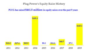 Plug Power - Equity Raise History