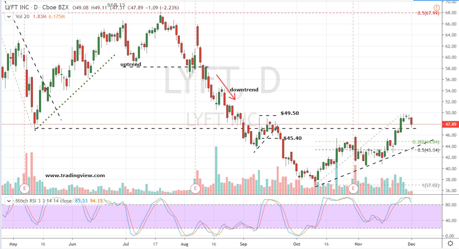 Lyft Stock Price Daily Chart