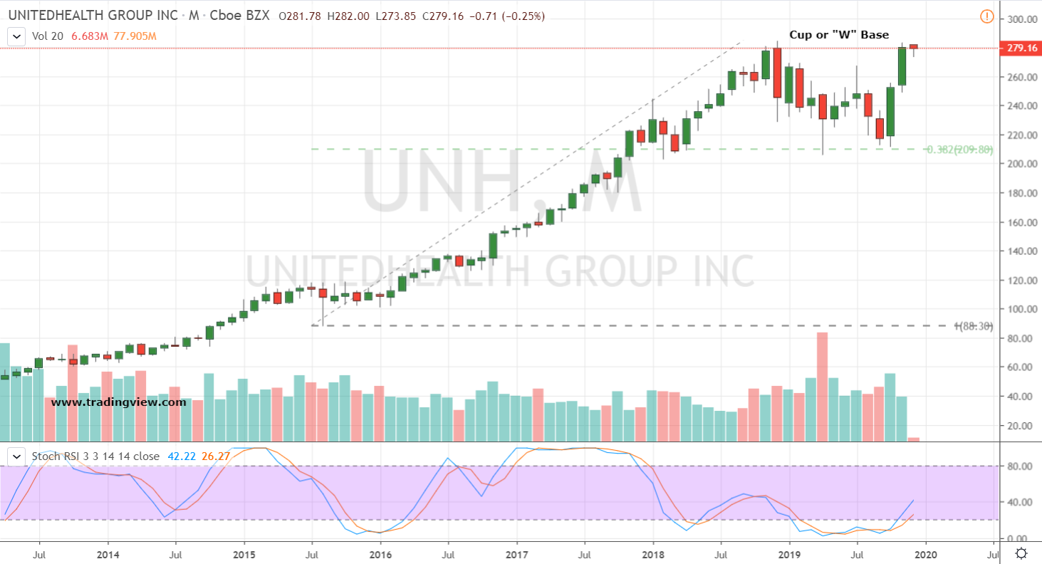 Dow Stocks to Buy: UnitedHealth (UNH)