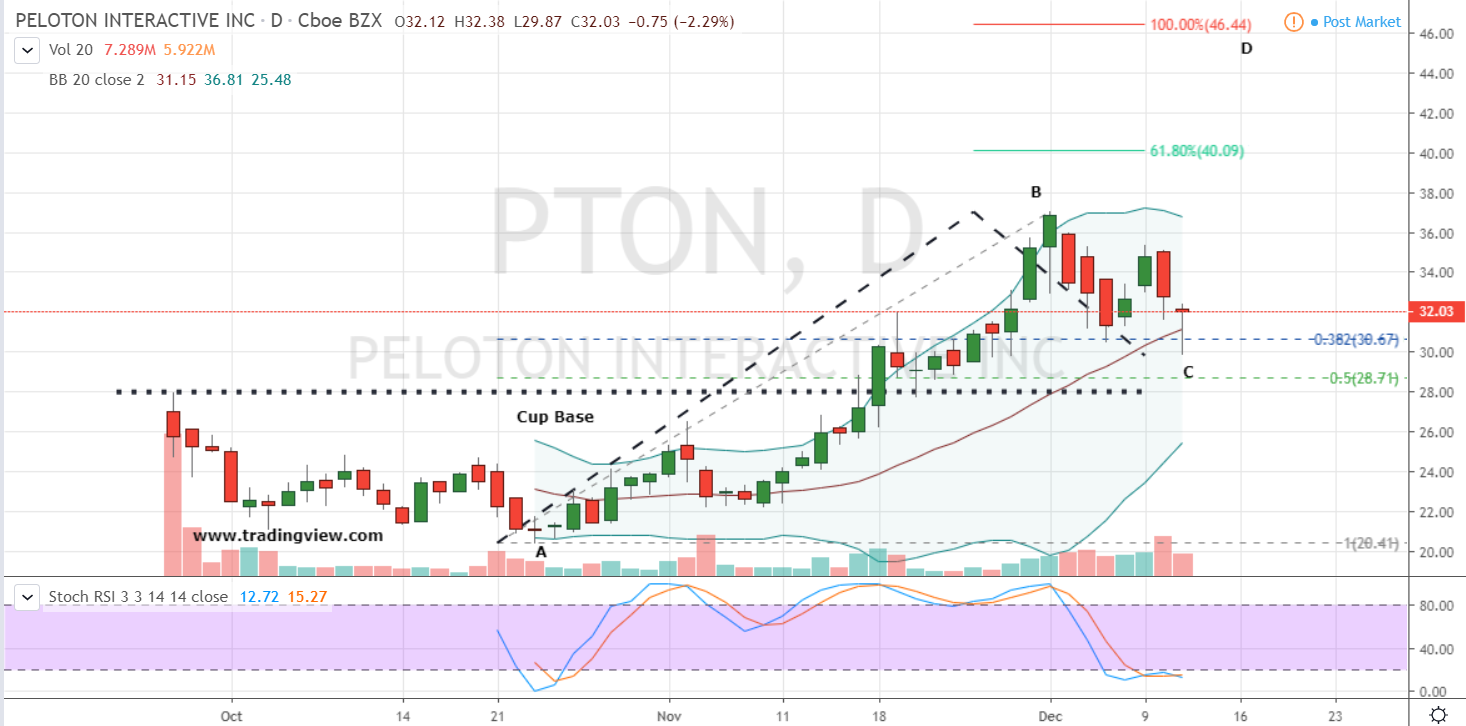 PTON Stock Daily Price Chart