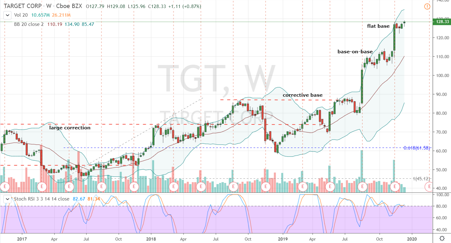 stocks to buy Target (TGT)